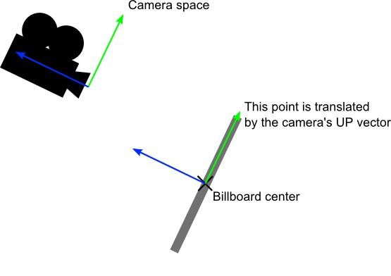 进阶话题  - 图1