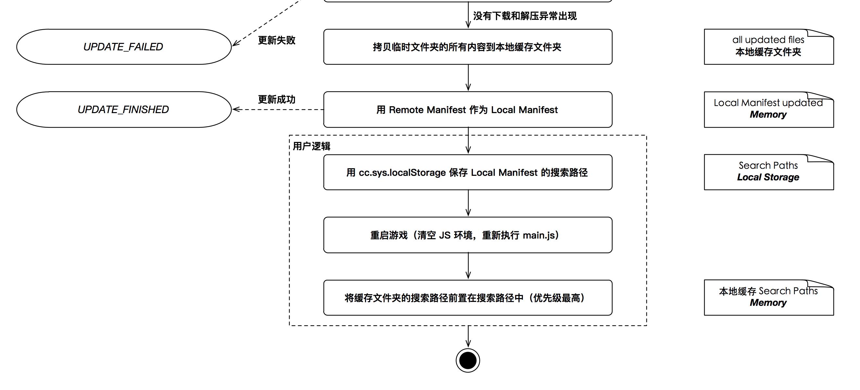 热更新管理器  - 图2