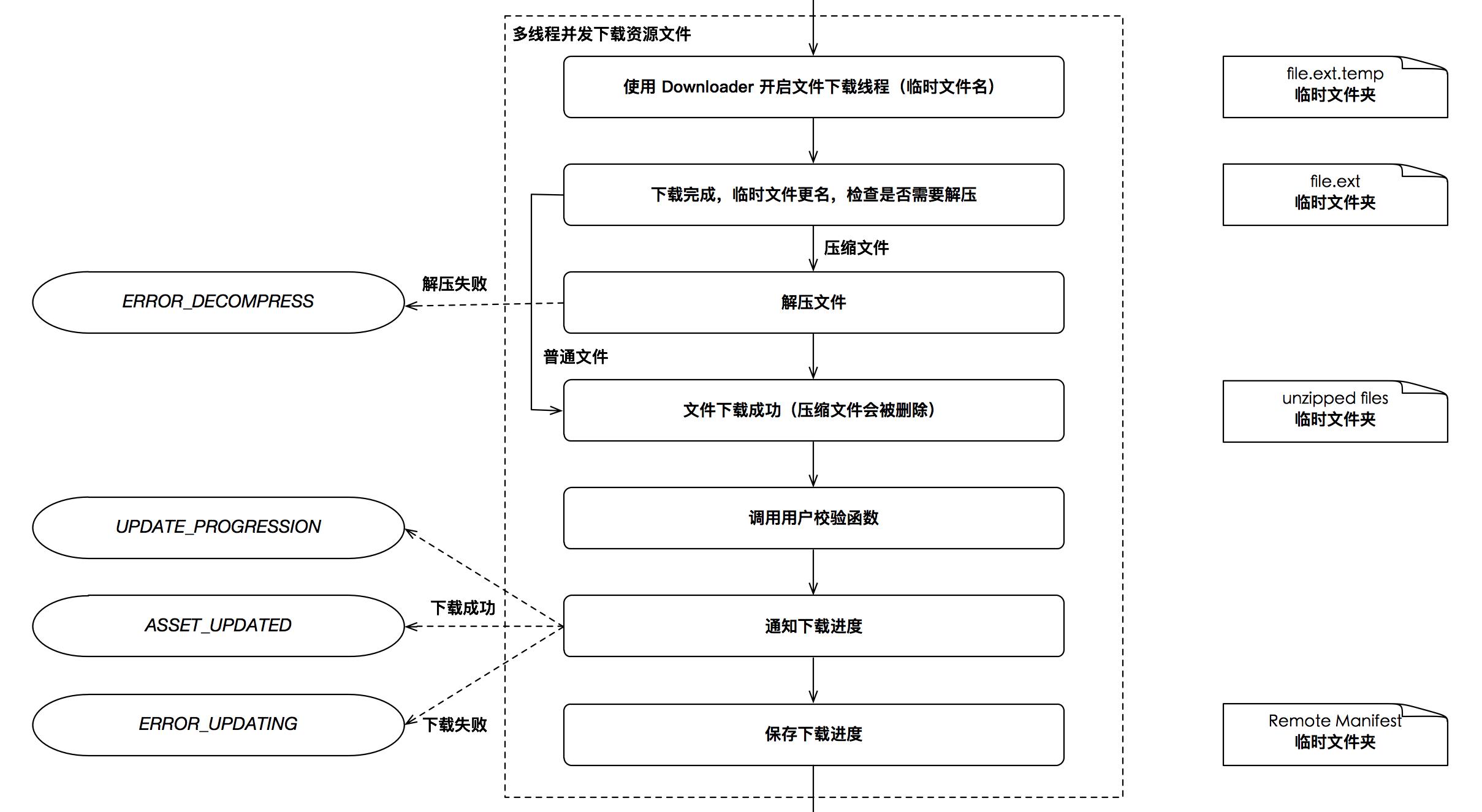 热更新管理器  - 图3