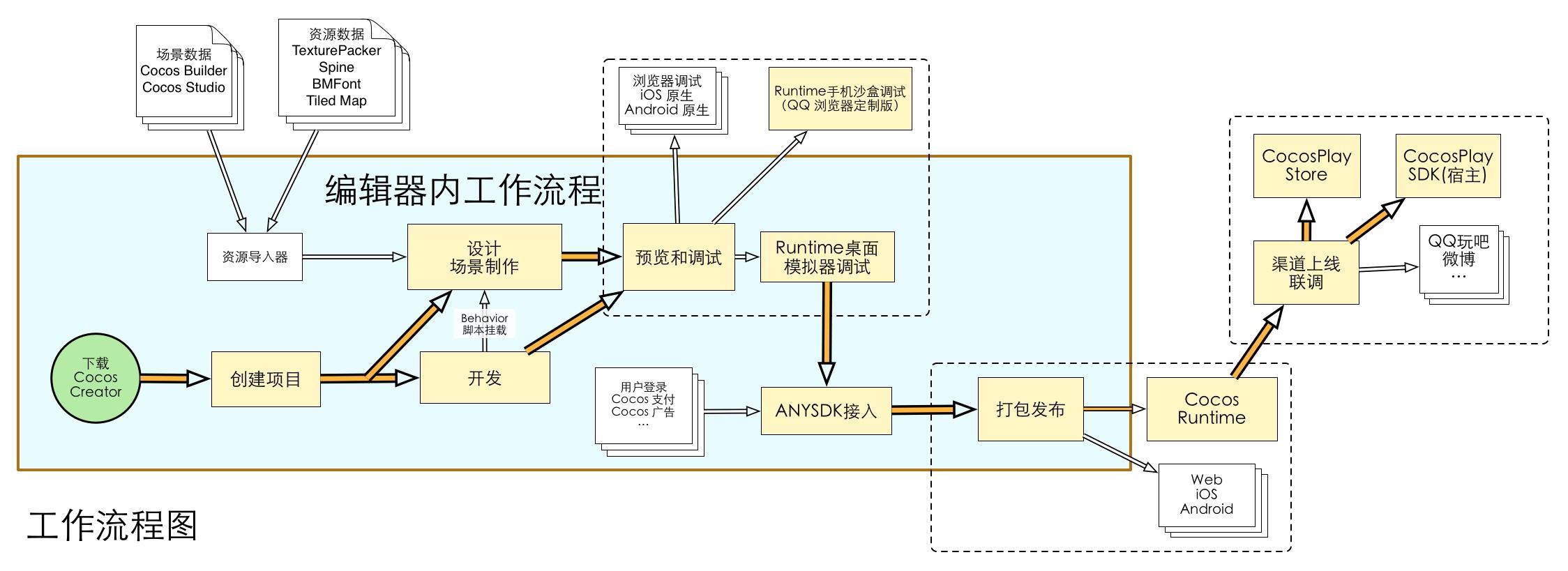 Cocos Creator workflow