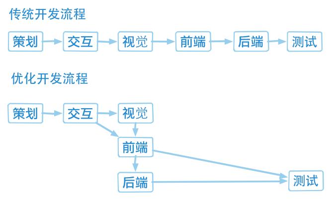 页面制作 - 图1