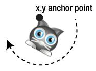 Rotation around anchor point - diagram