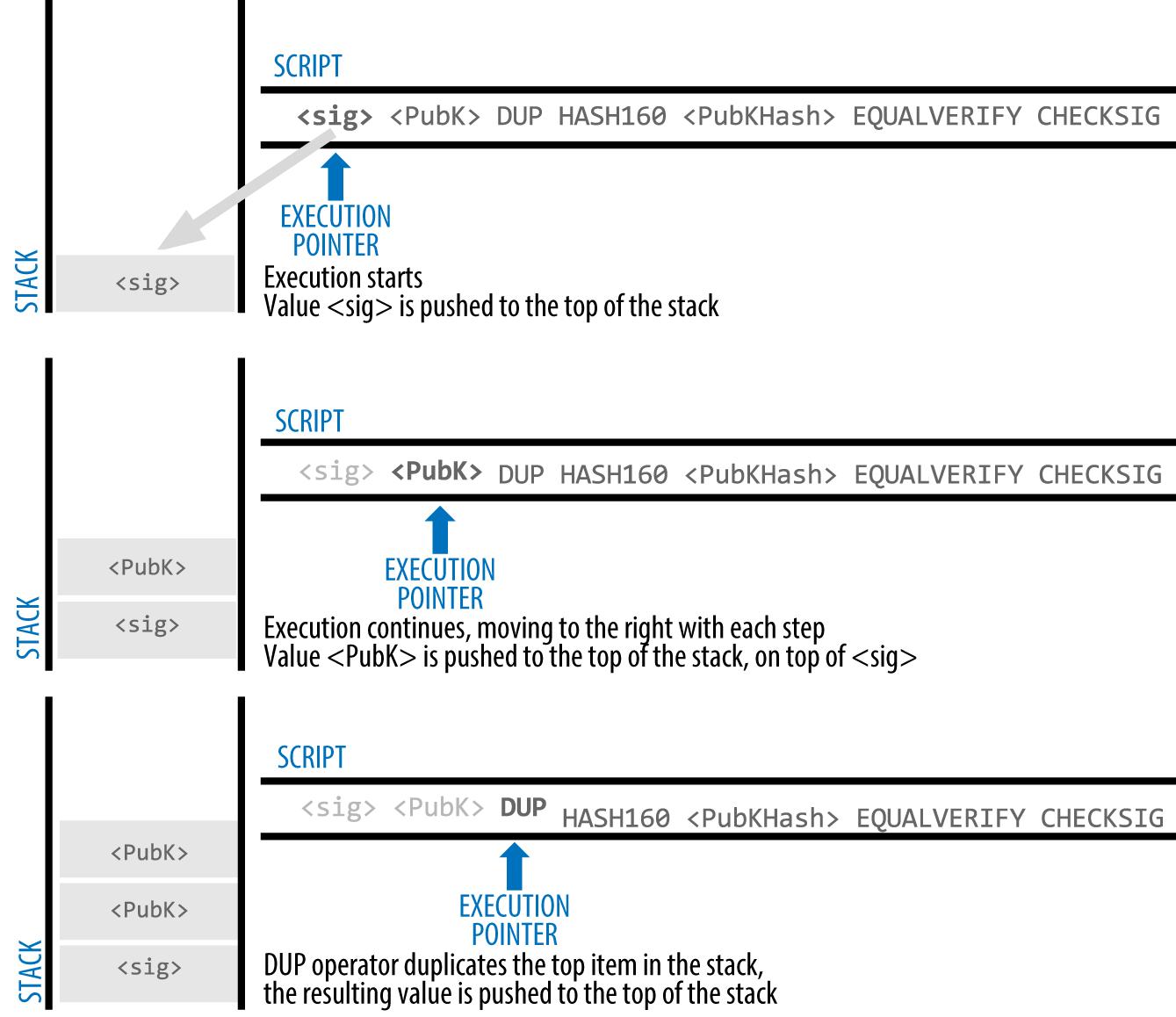 图6-5评估P2PKH交易的脚本(1/2)