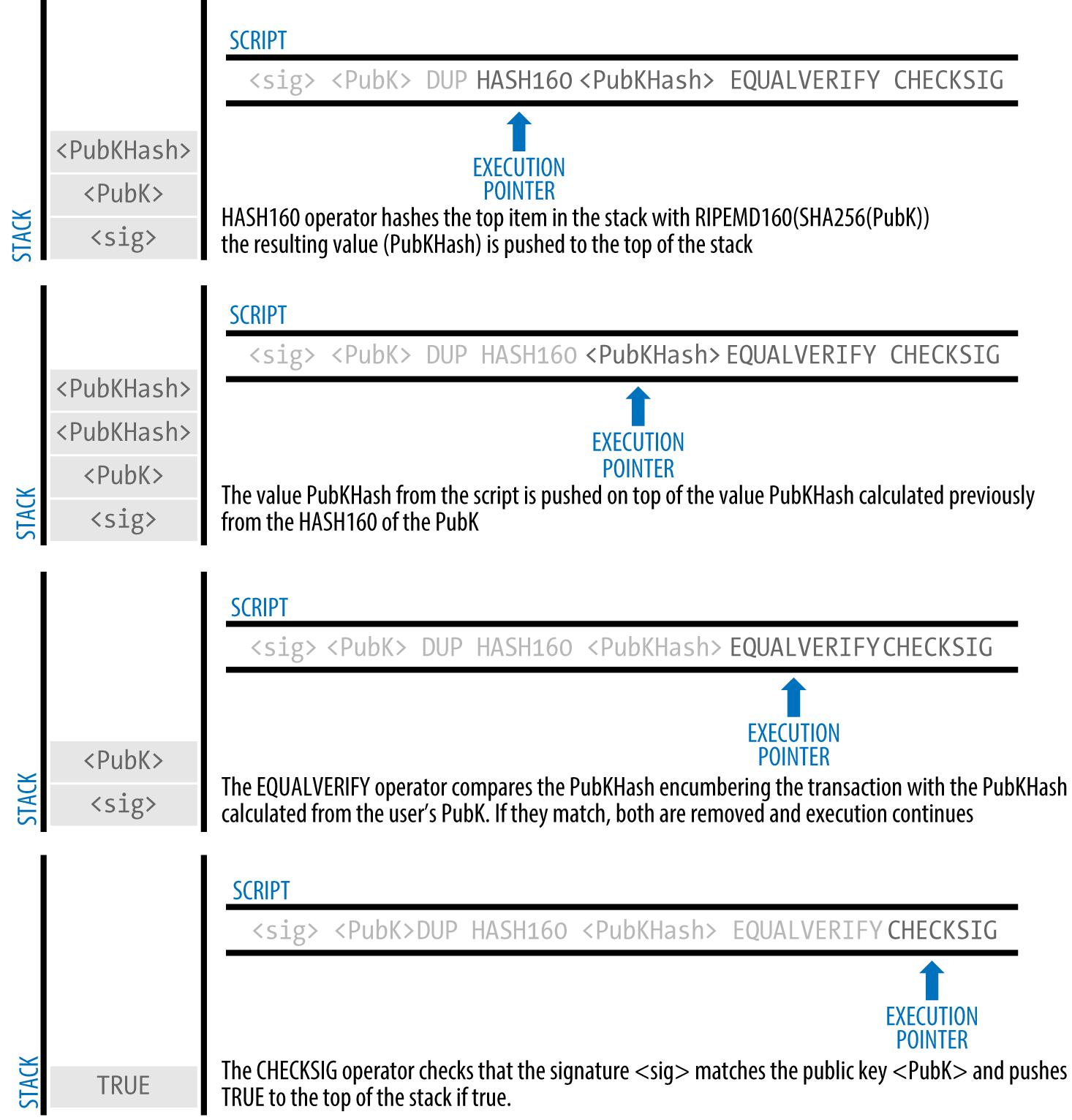 图6-6评估P2PKH交易的脚本(2/2)