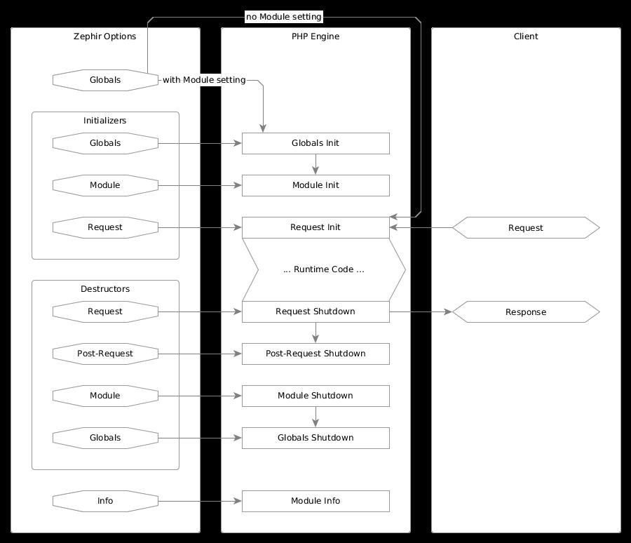 PHP进程/请求生命周期