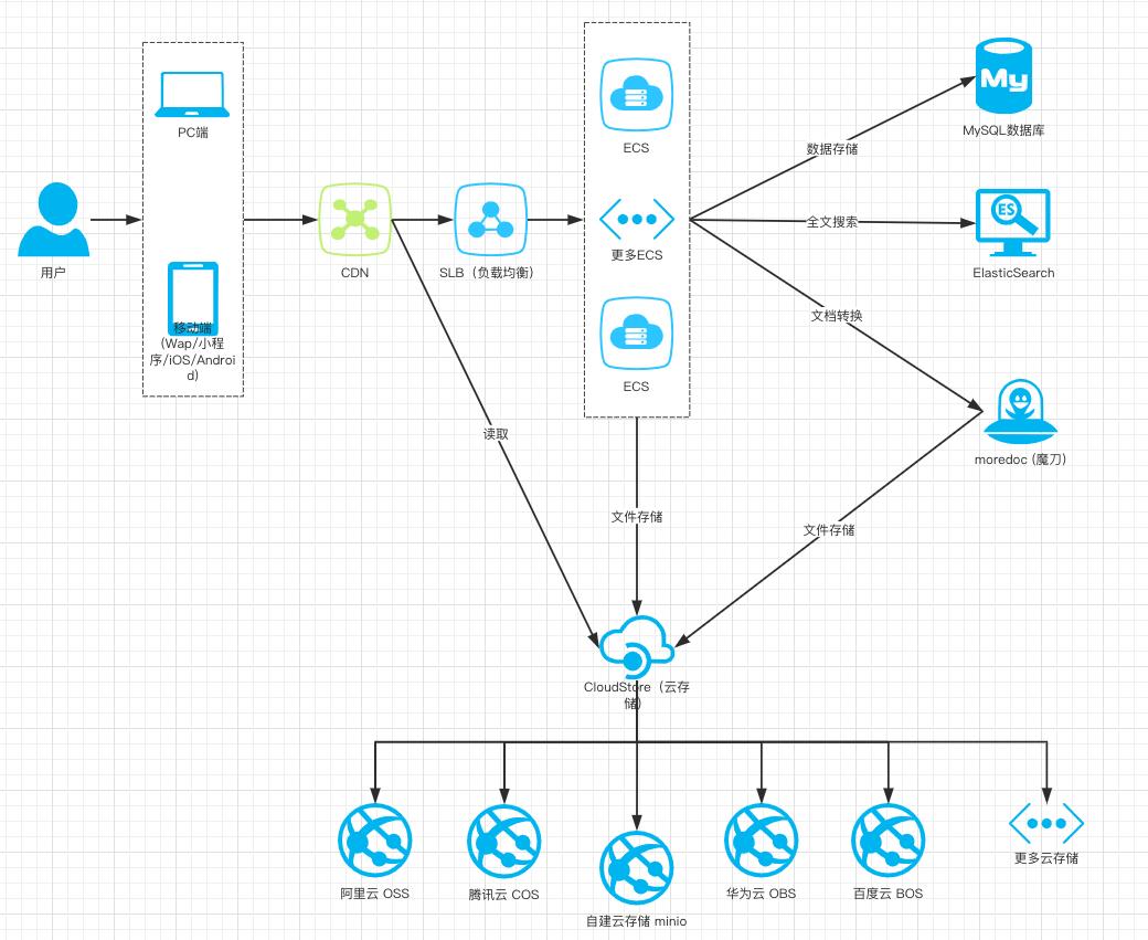 DocHub v2.4 发布,类百度文库解决方案,以及重构规划