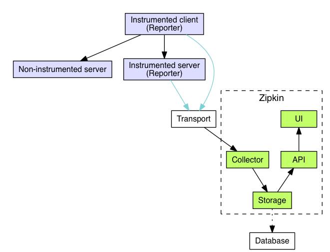 架构 - 图1