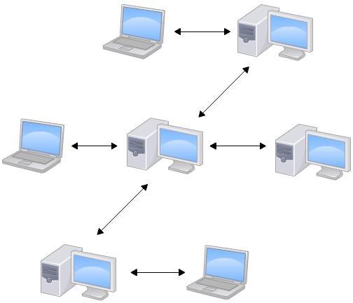1.2 集中式vs分布式 - 图2