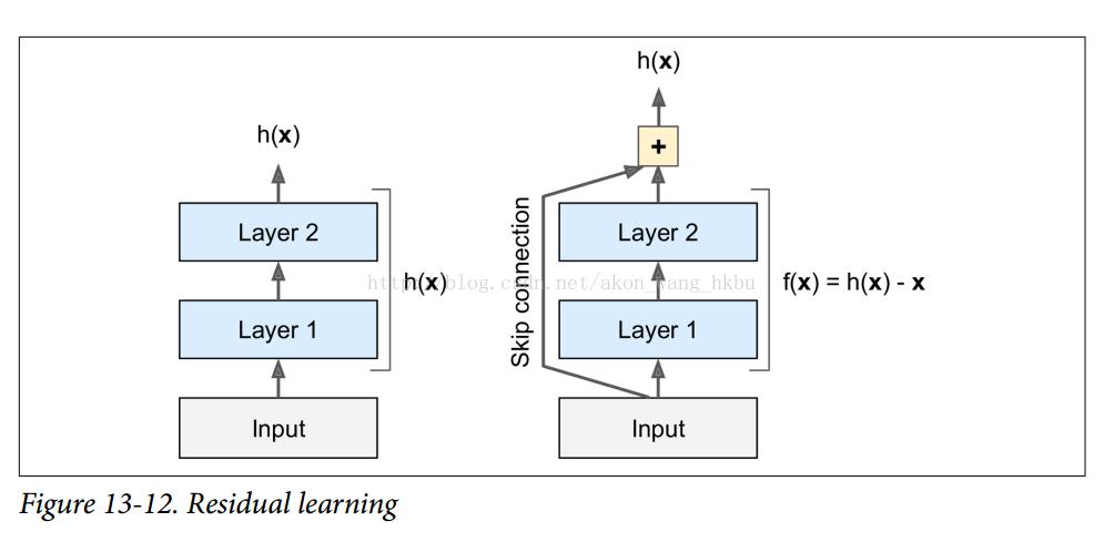 ResNet - 《Sklearn 与TensorFlow 机器学习实用指南》 - 书栈网· BookStack