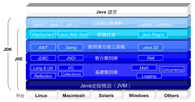 圖1.3. Java SE的組成概念圖