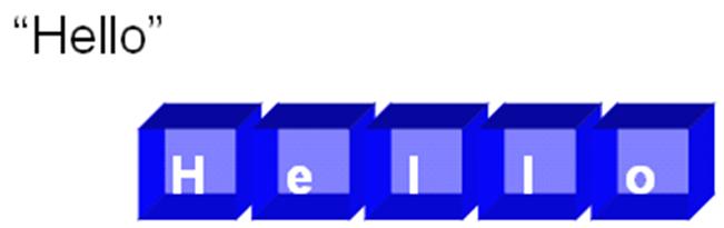 字串的本質是字元陣列