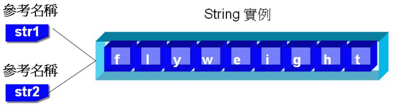 """字串參考名稱 str1、str2 同時參考至 """"flyweight"""""""