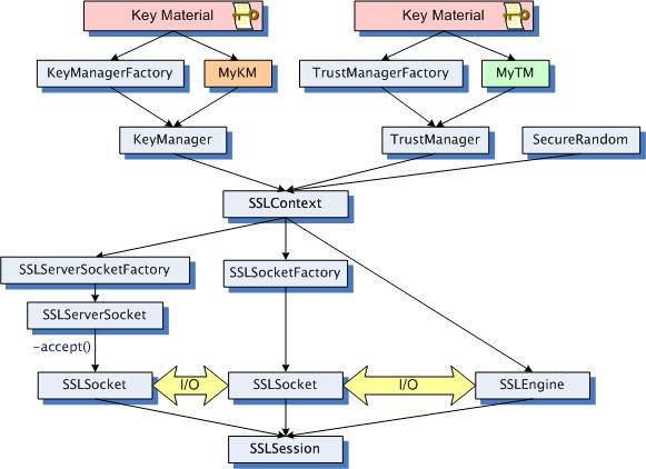 JSSE 类和接口 - 图1