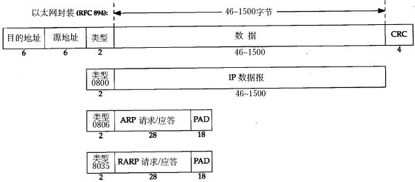 tcpip协议_36. TCP/IP协议基础 - 2. 以太网(RFC 894)帧格式 - 《Linux C编程一站式 ...