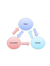 the Model View Controller notes(英文)
