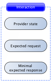 Pact interaction with provider state