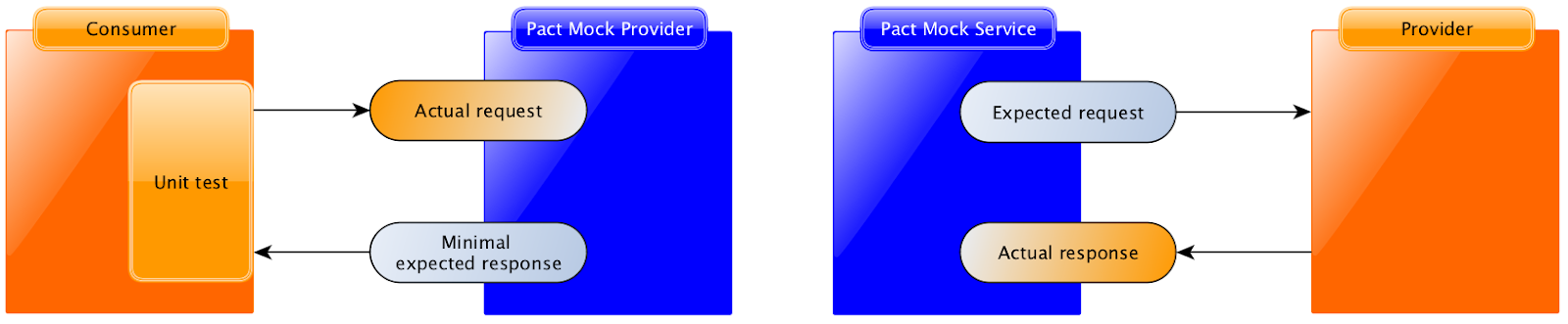 Pact test and verify