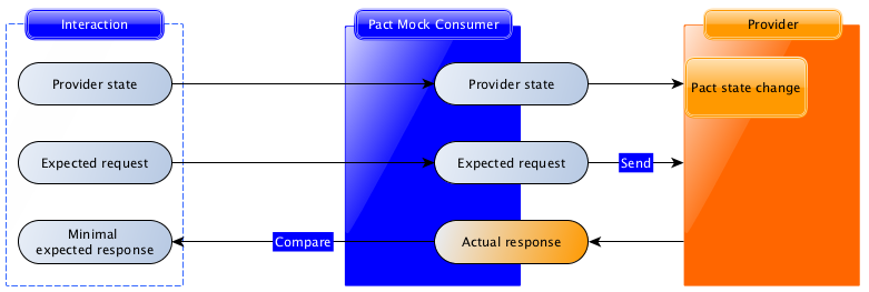 Provider verification with state