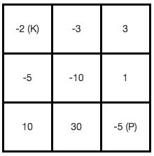 Dungeon Game - 《Solve Leetcode Problems(英文)》 - 书栈网 · BookStack