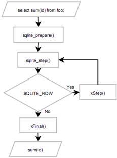 第7章 扩充C API  - 图1